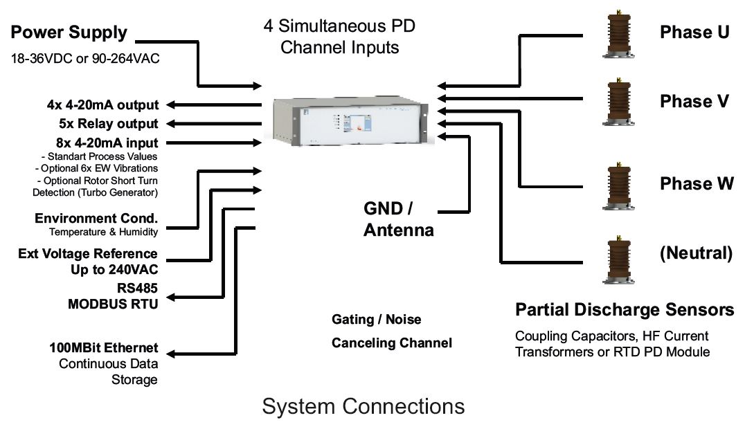 System Connection PD Online